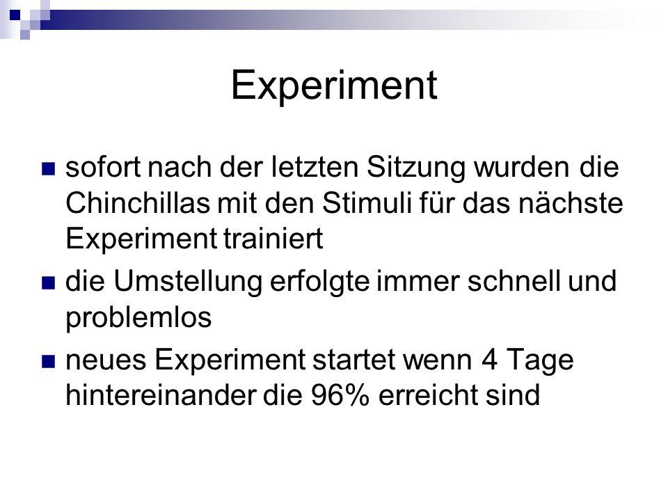 Experimentsofort nach der letzten Sitzung wurden die Chinchillas mit den Stimuli für das nächste Experiment trainiert.