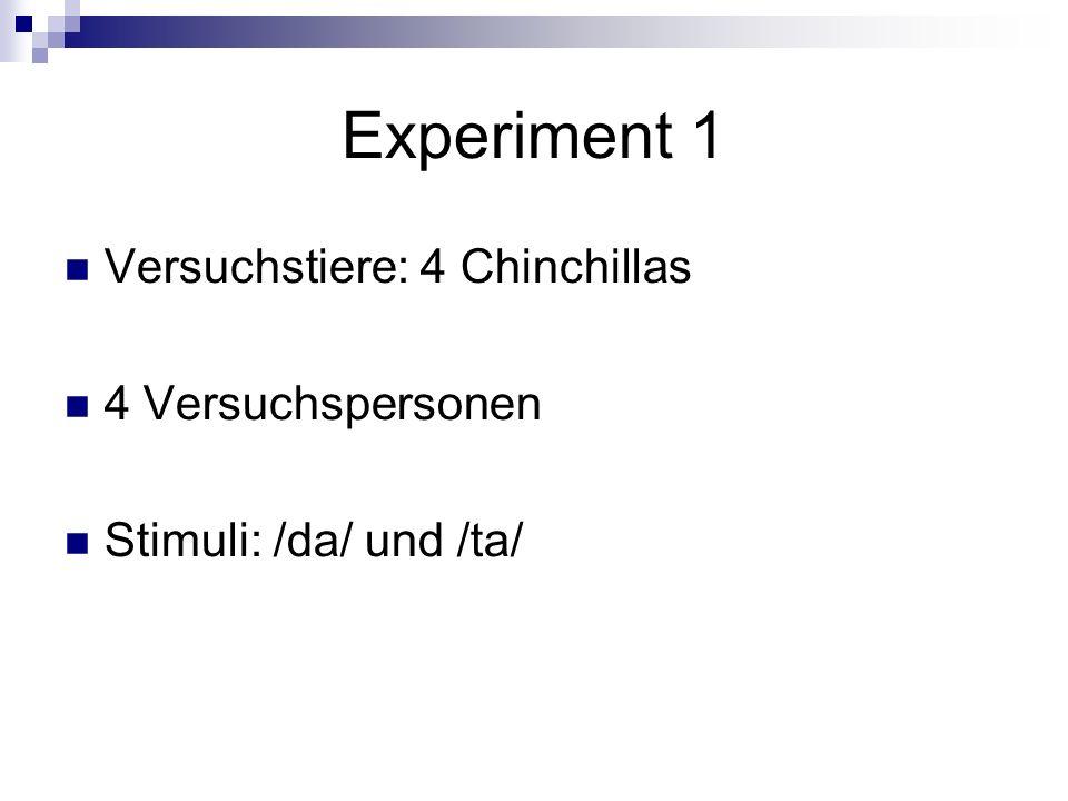 Experiment 1 Versuchstiere: 4 Chinchillas 4 Versuchspersonen