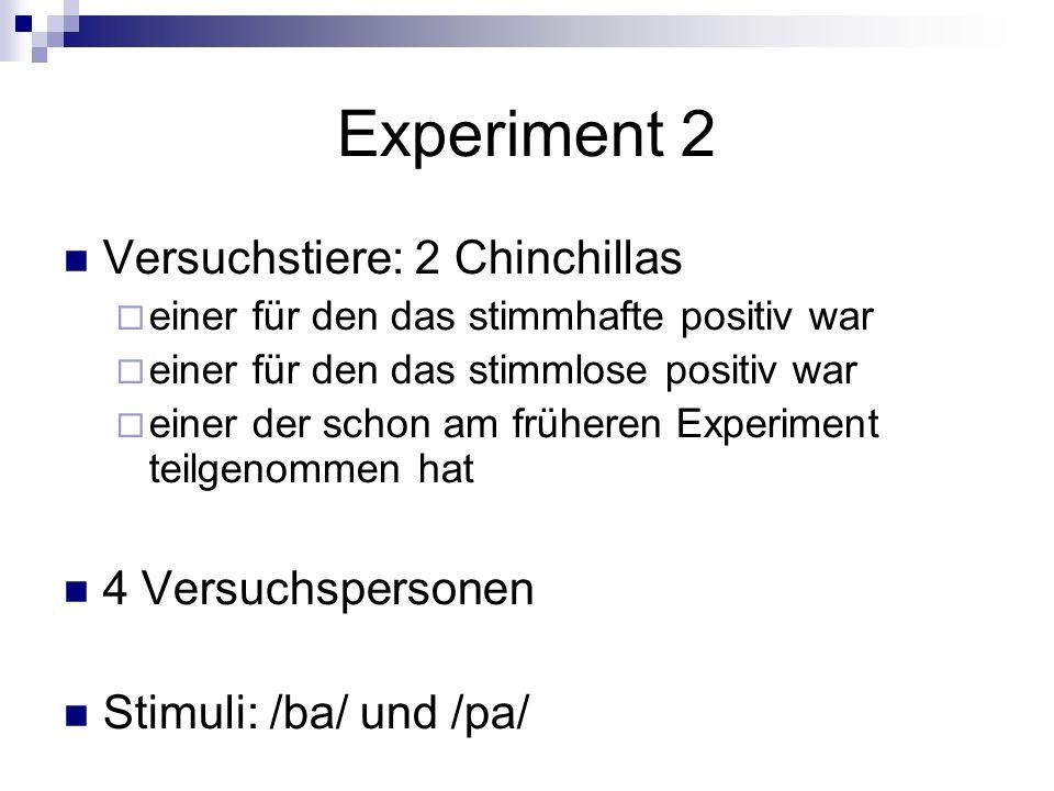 Experiment 2 Versuchstiere: 2 Chinchillas 4 Versuchspersonen