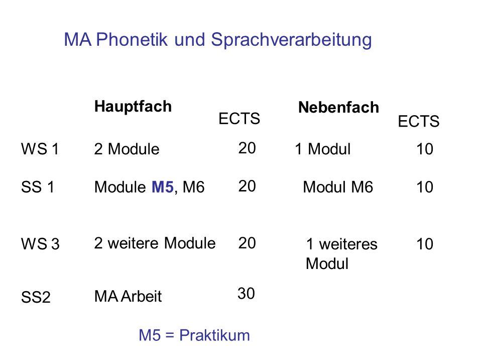 MA Phonetik und Sprachverarbeitung