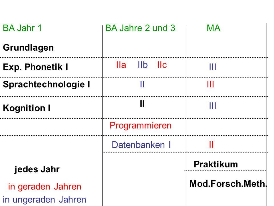 BA Jahr 1 BA Jahre 2 und 3. MA. Grundlagen. Exp. Phonetik I. Kognition I. Sprachtechnologie I.