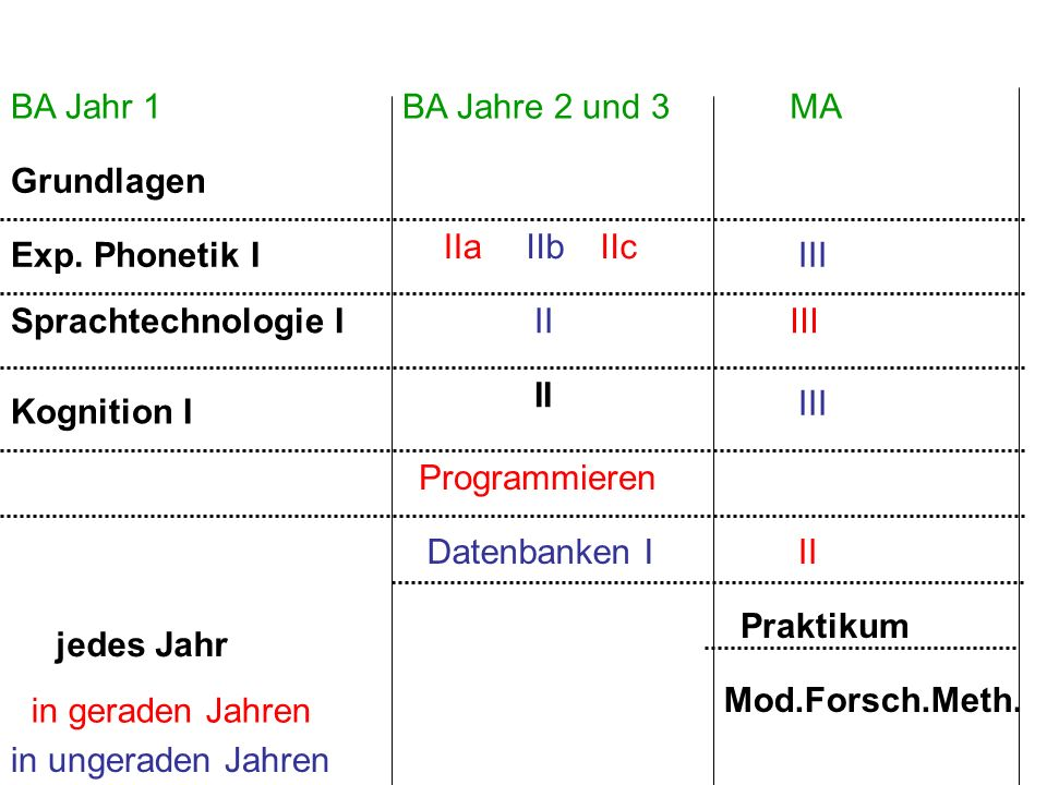 BA Jahr 1BA Jahre 2 und 3. MA. Grundlagen. Exp. Phonetik I. Kognition I. Sprachtechnologie I. II. Praktikum.