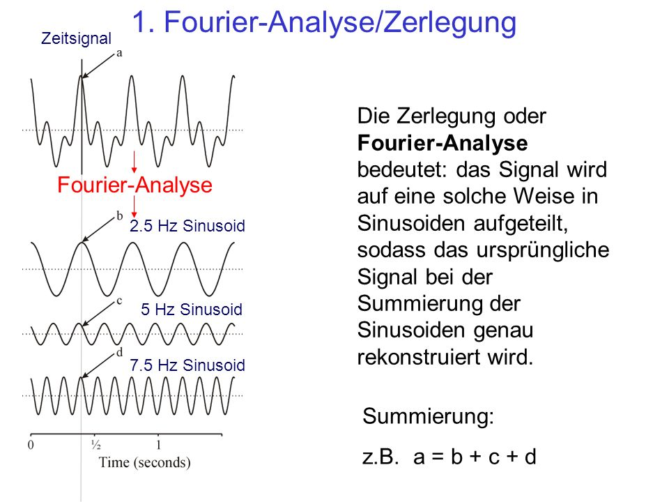 1. Fourier-Analyse/Zerlegung