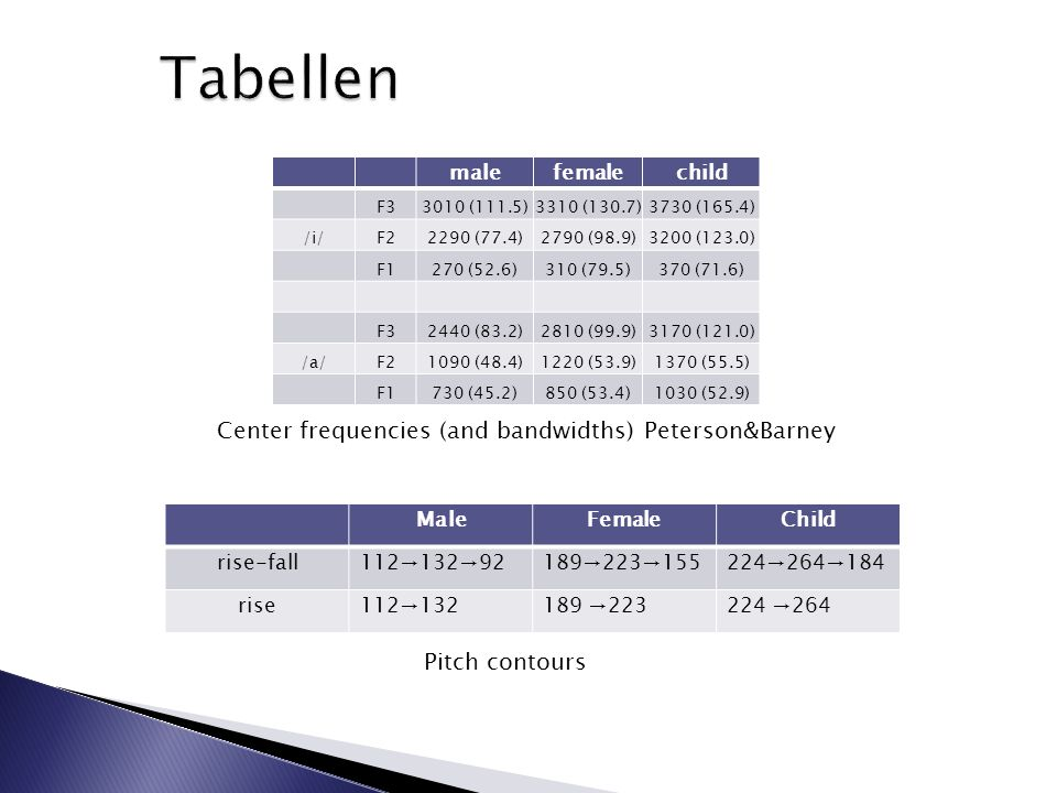 Tabellen Center frequencies (and bandwidths) Peterson&Barney