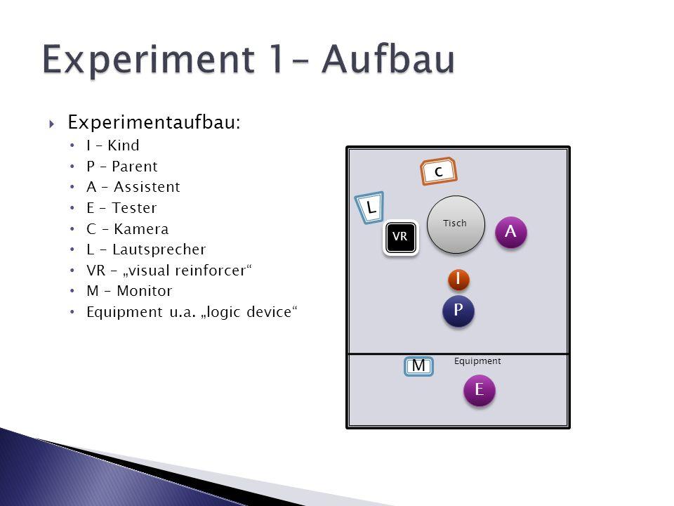Experiment 1– Aufbau Experimentaufbau: c L A I P M E I – Kind