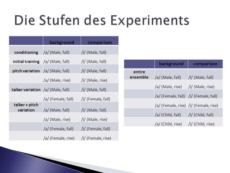 Die Stufen des Experiments
