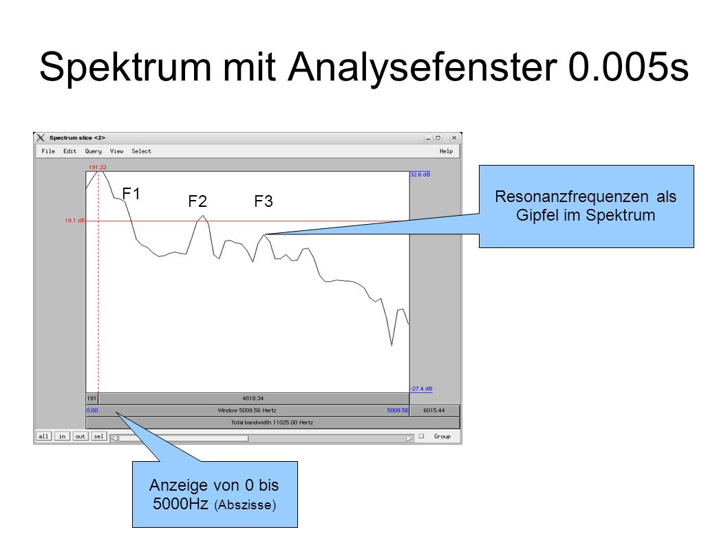 Spektrum mit Analysefenster 0.005s