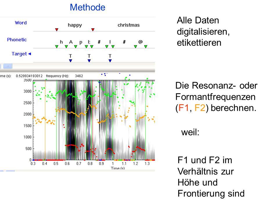 Methode Alle Daten digitalisieren, etikettieren. Die Resonanz- oder Formantfrequenzen (F1, F2) berechnen.