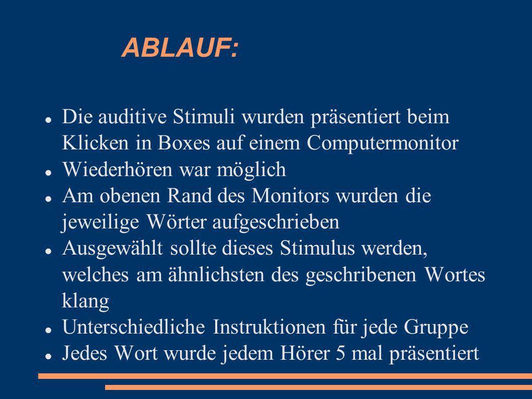 ABLAUF: Die auditive Stimuli wurden präsentiert beim Klicken in Boxes auf einem Computermonitor. Wiederhören war möglich.