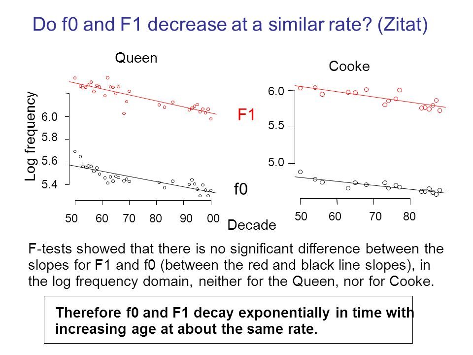 Do f0 and F1 decrease at a similar rate (Zitat)