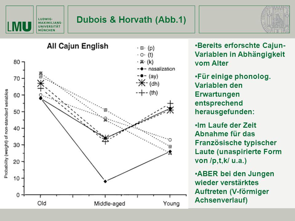 Dubois & Horvath (Abb.1) Bereits erforschte Cajun-Variablen in Abhängigkeit vom Alter.