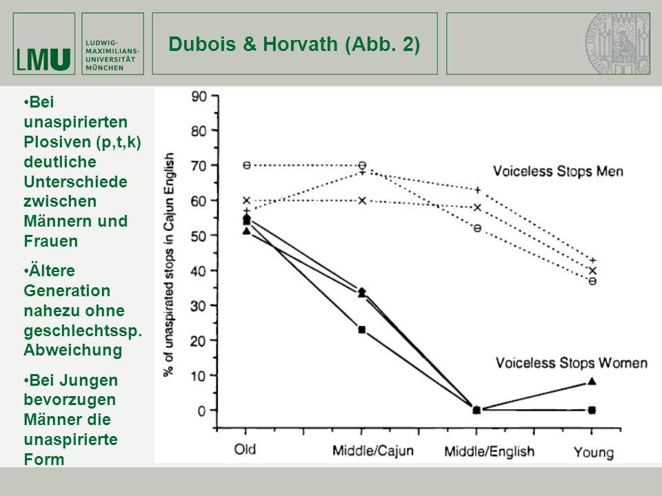 Dubois & Horvath (Abb. 2) Bei unaspirierten Plosiven (p,t,k) deutliche Unterschiede zwischen Männern und Frauen.