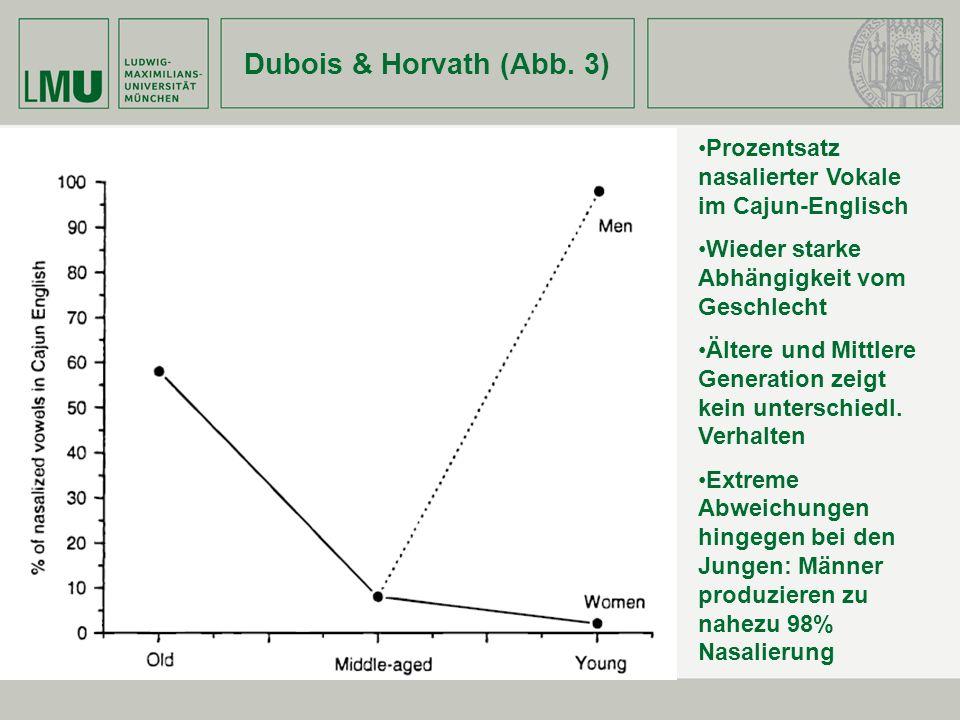 Dubois & Horvath (Abb. 3) Prozentsatz nasalierter Vokale im Cajun-Englisch. Wieder starke Abhängigkeit vom Geschlecht.