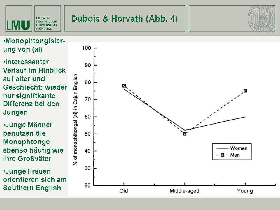 Dubois & Horvath (Abb. 4) Monophtongisier-ung von (ai)