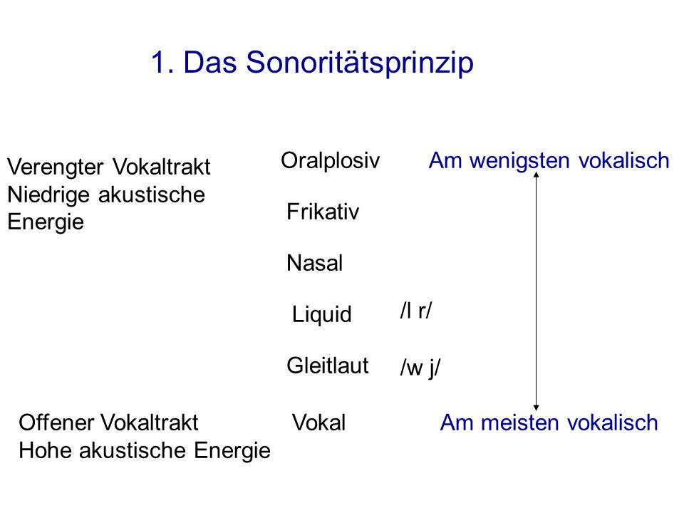 1. Das Sonoritätsprinzip
