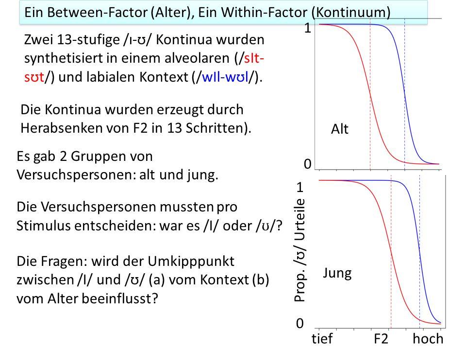 Ein Between-Factor (Alter), Ein Within-Factor (Kontinuum)