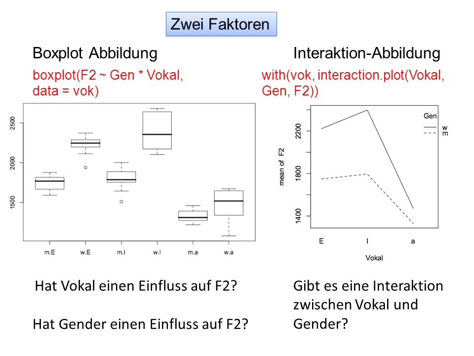 Interaktion-Abbildung