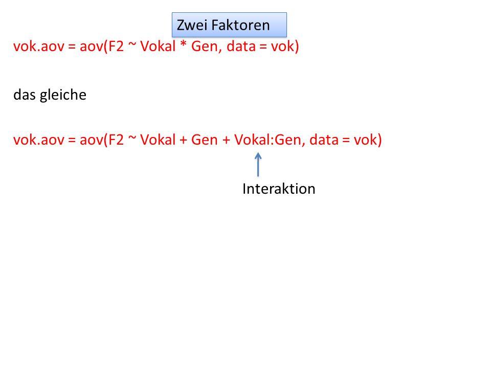 Zwei Faktoren vok.aov = aov(F2 ~ Vokal * Gen, data = vok) das gleiche. vok.aov = aov(F2 ~ Vokal + Gen + Vokal:Gen, data = vok)