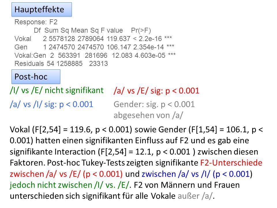 /I/ vs /E/ nicht signifikant /a/ vs /E/ sig: p < 0.001