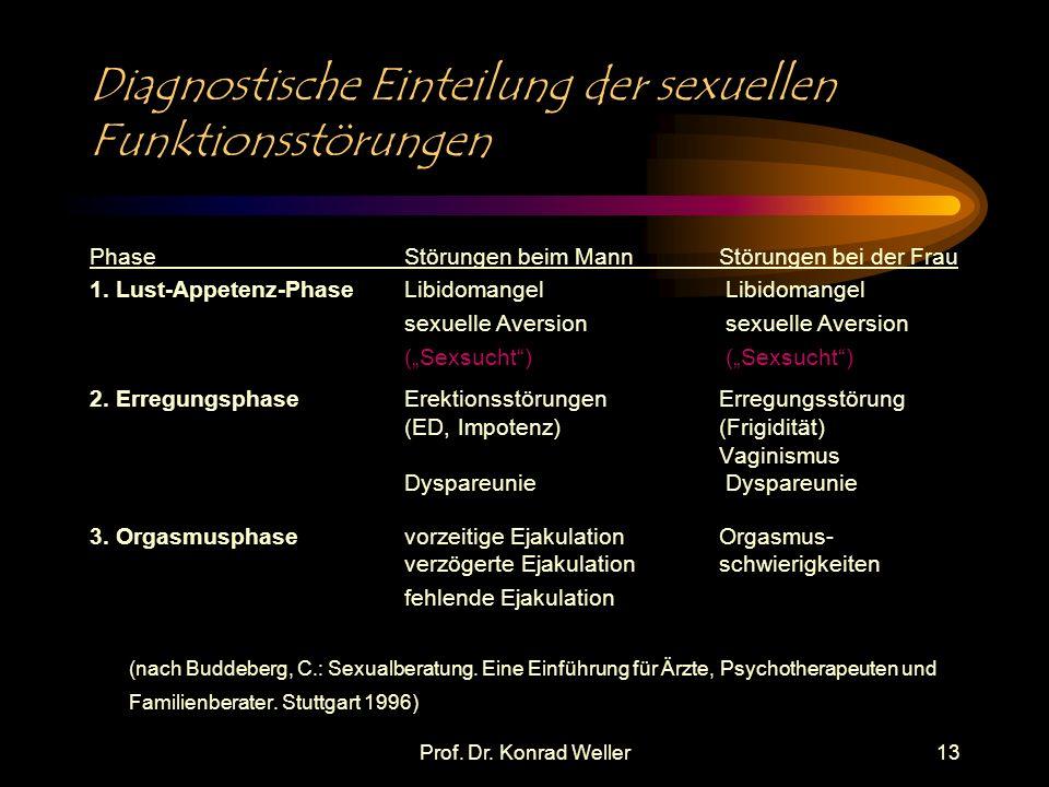 Diagnostische Einteilung der sexuellen Funktionsstörungen