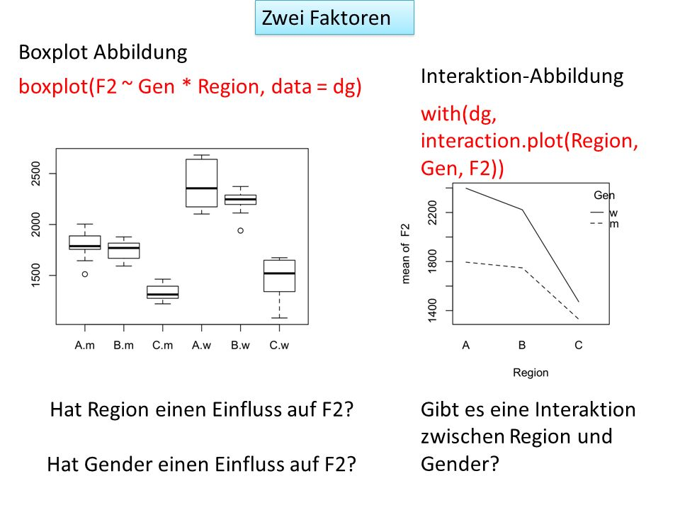 Zwei Faktoren Boxplot Abbildung. Interaktion-Abbildung. boxplot(F2 ~ Gen * Region, data = dg) with(dg, interaction.plot(Region, Gen, F2))