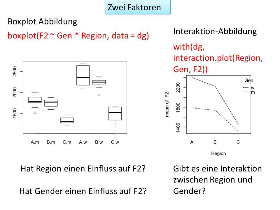 Zwei FaktorenBoxplot Abbildung. Interaktion-Abbildung. boxplot(F2 ~ Gen * Region, data = dg) with(dg, interaction.plot(Region, Gen, F2))