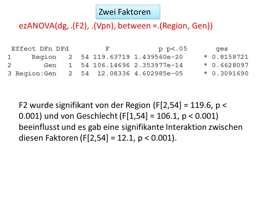 ezANOVA(dg, .(F2), .(Vpn), between =.(Region, Gen))