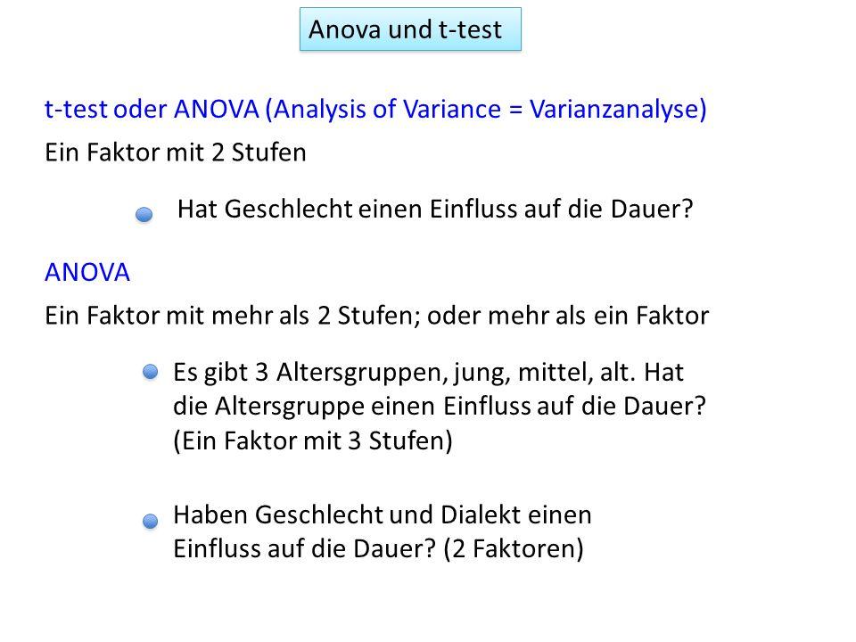 Anova und t-test t-test oder ANOVA (Analysis of Variance = Varianzanalyse) Ein Faktor mit 2 Stufen.