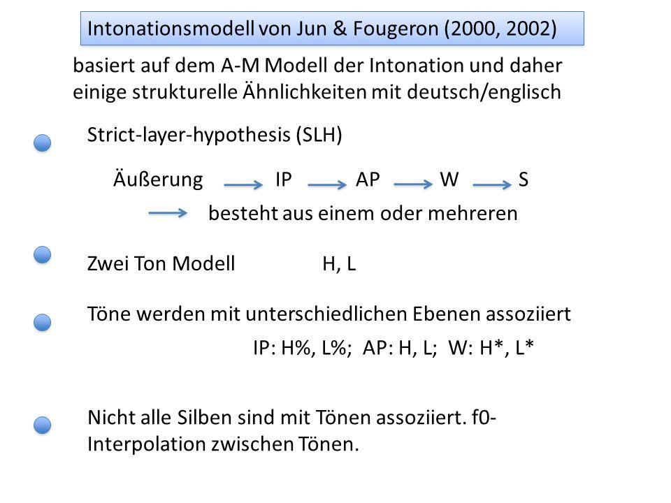 Intonationsmodell von Jun & Fougeron (2000, 2002)