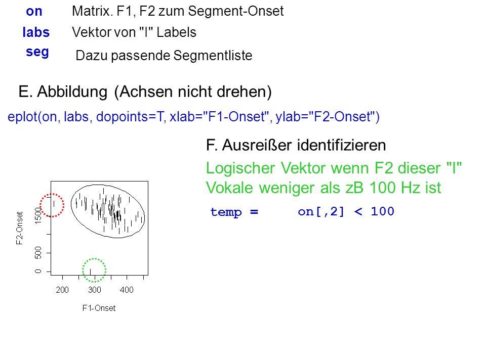 E. Abbildung (Achsen nicht drehen)