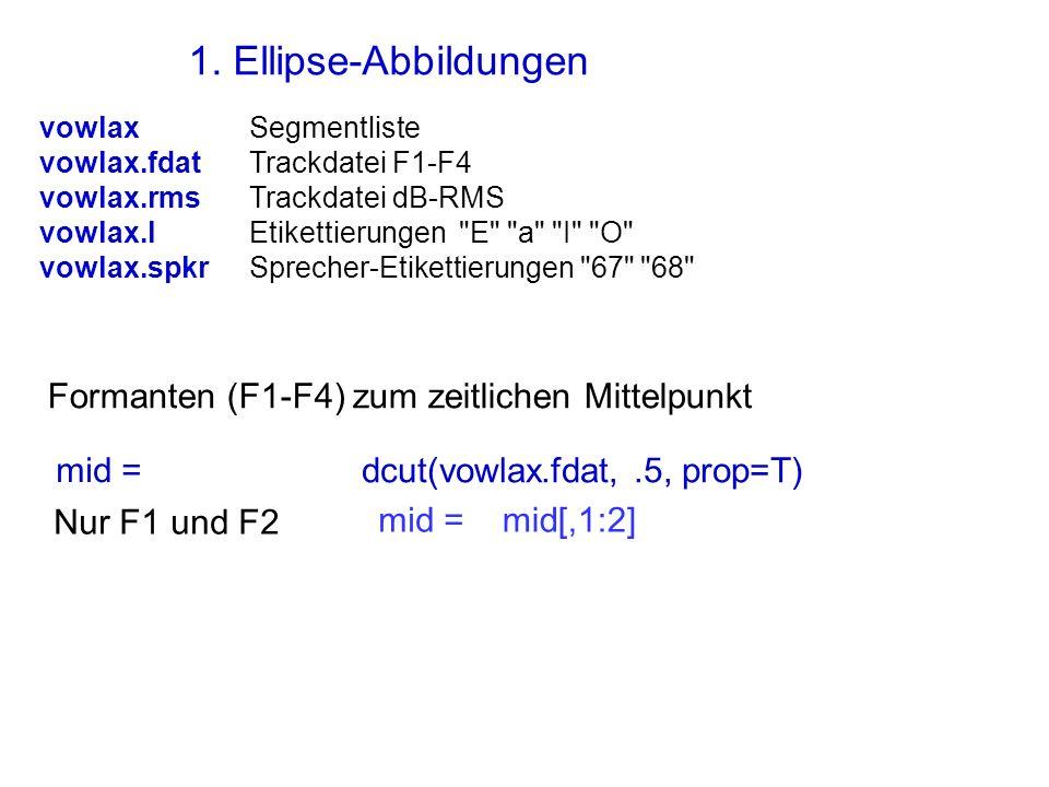 1. Ellipse-Abbildungen Formanten (F1-F4) zum zeitlichen Mittelpunkt