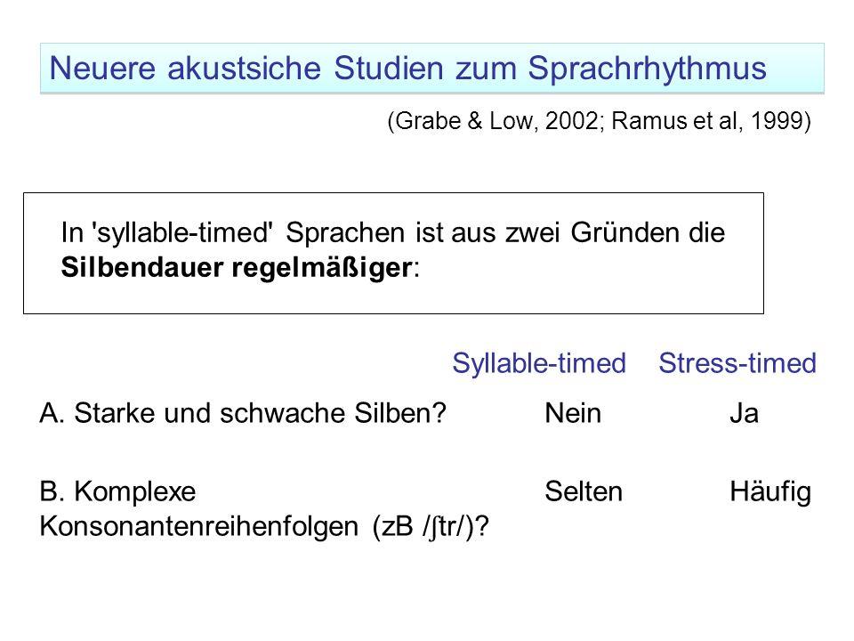Neuere akustsiche Studien zum Sprachrhythmus