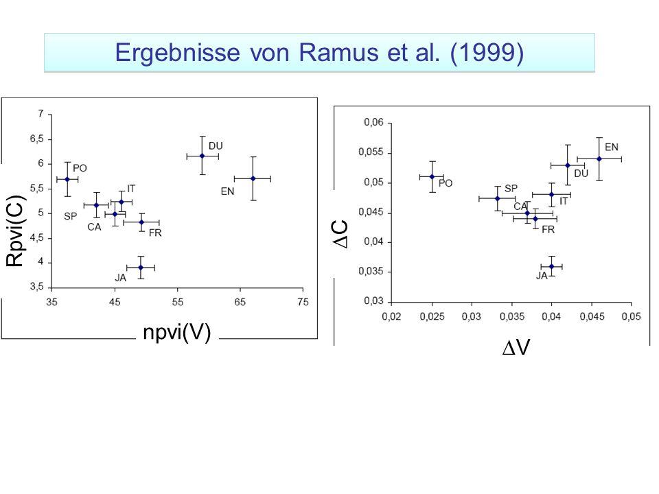 Ergebnisse von Ramus et al. (1999)