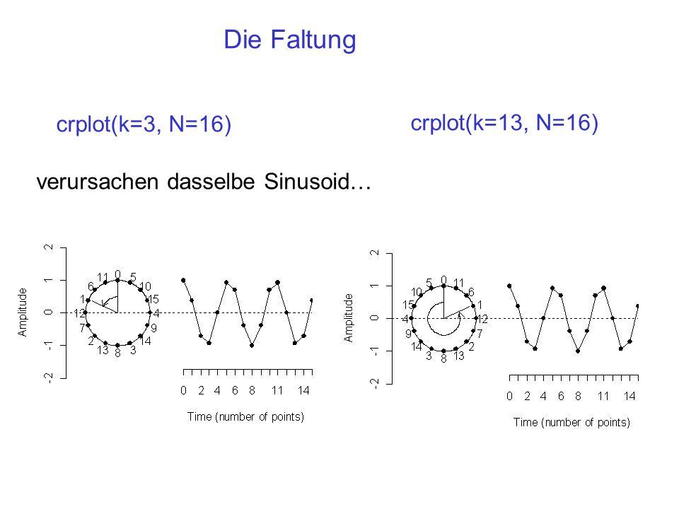 Die Faltung crplot(k=3, N=16) crplot(k=13, N=16)
