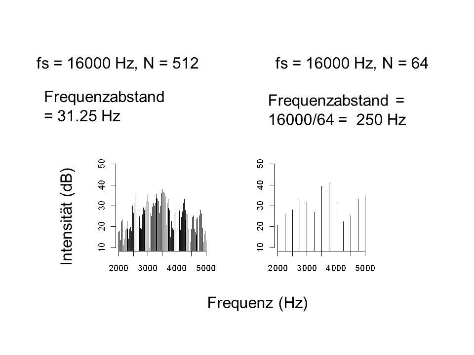 fs = 16000 Hz, N = 512fs = 16000 Hz, N = 64. Frequenzabstand = 31.25 Hz. Frequenzabstand = 16000/64 = 250 Hz.