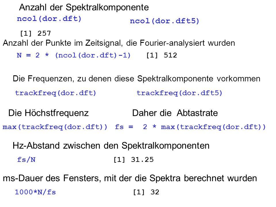 Anzahl der Spektralkomponente