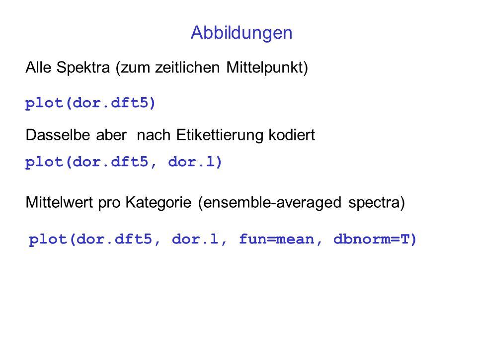 Abbildungen Alle Spektra (zum zeitlichen Mittelpunkt) plot(dor.dft5)