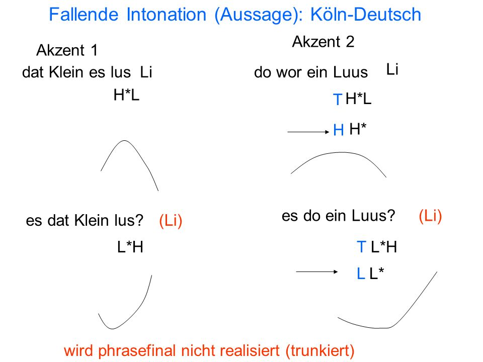 Fallende Intonation (Aussage): Köln-Deutsch