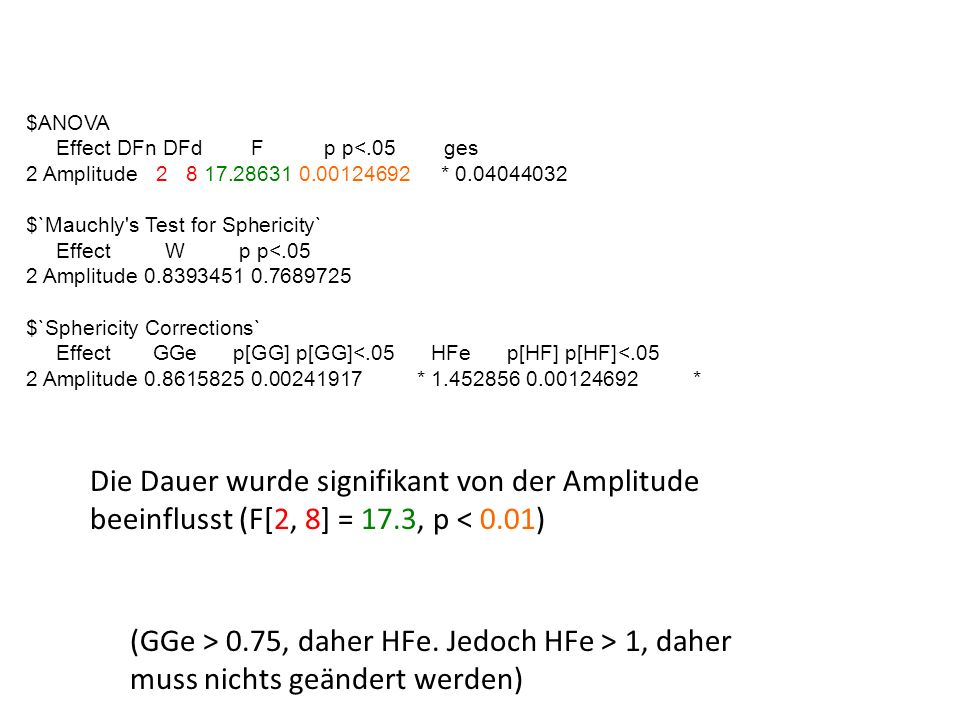 $ANOVA Effect DFn DFd F p p<.05 ges. 2 Amplitude 2 8 17.28631 0.00124692 * 0.04044032.