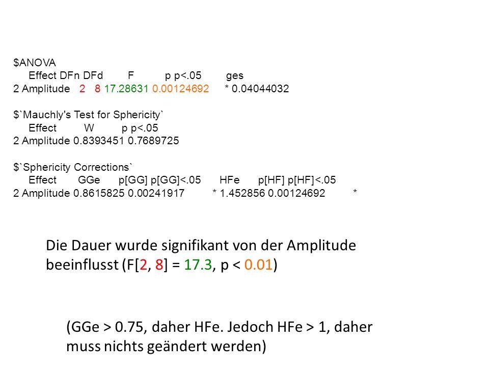 $ANOVAEffect DFn DFd F p p<.05 ges. 2 Amplitude 2 8 17.28631 0.00124692 * 0.04044032.