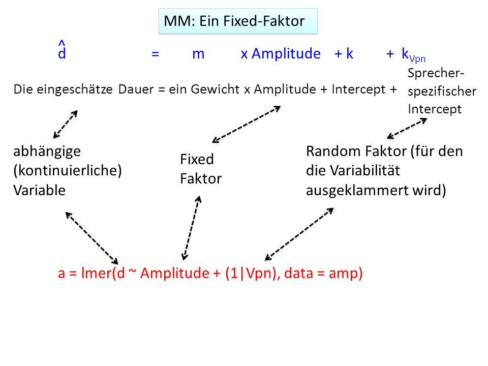 abhängige (kontinuierliche) Variable