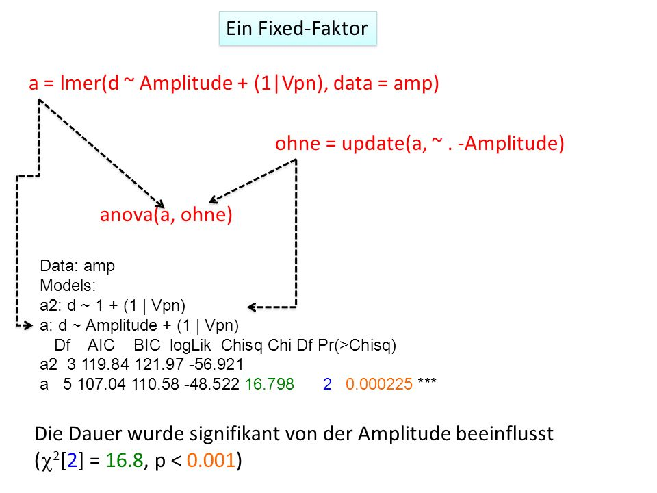 a = lmer(d ~ Amplitude + (1|Vpn), data = amp)