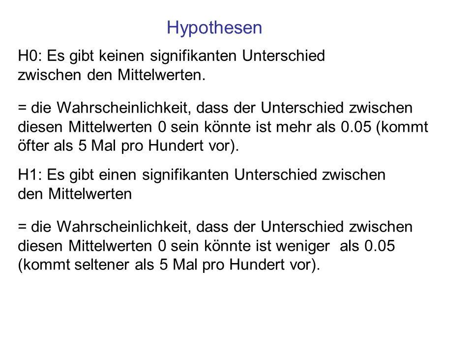 Hypothesen H0: Es gibt keinen signifikanten Unterschied zwischen den Mittelwerten.