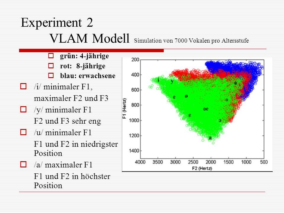Experiment 2 VLAM Modell Simulation von 7000 Vokalen pro Altersstufe
