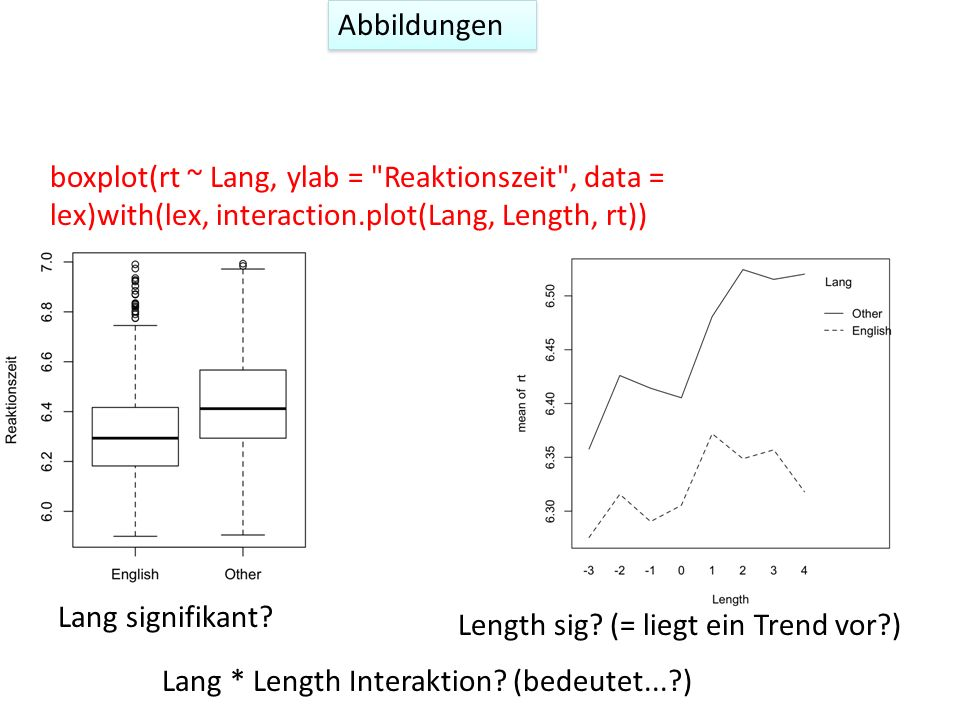 Abbildungen boxplot(rt ~ Lang, ylab = Reaktionszeit , data = lex)with(lex, interaction.plot(Lang, Length, rt))