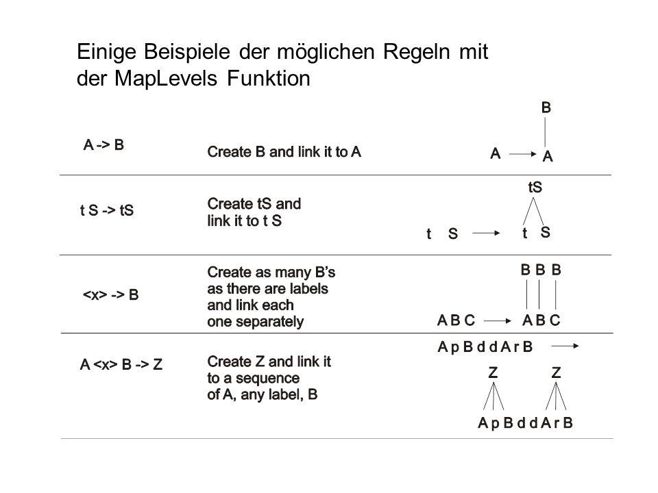 Einige Beispiele der möglichen Regeln mit der MapLevels Funktion