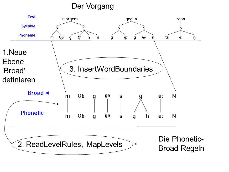 Der Vorgang 3. InsertWordBoundaries. 1.Neue Ebene Broad definieren. 2. ReadLevelRules, MapLevels.