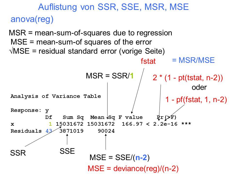 Auflistung von SSR, SSE, MSR, MSE anova(reg)