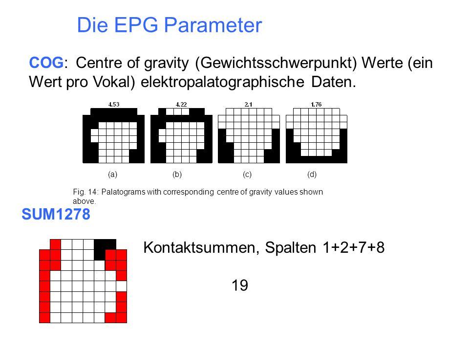 Die EPG Parameter COG: Centre of gravity (Gewichtsschwerpunkt) Werte (ein Wert pro Vokal) elektropalatographische Daten.