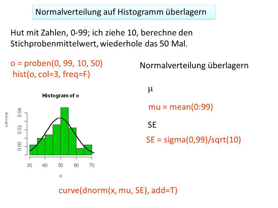 Normalverteilung auf Histogramm überlagern